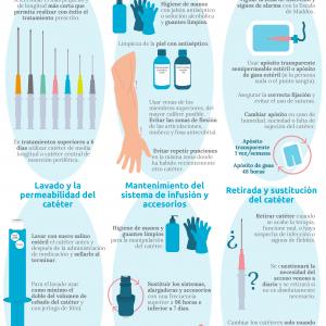 infografia_buenas_practicas_ mantenimiento_de_vias_venosas_ CoEnfermZamora